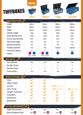 Tuffbox Comparison Chart
